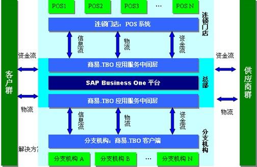 产品特点: 财务业务一体化 财务业务的完全集成将企业的财务管理由之前的事后记帐提升到事中控制和对企业营运的全面监督管理。 管理者工具(强大的决策支持) 集成实时的系统将为管理者提供企业实时的营运状况,管理者可从财务追溯到企业业务的各个方面,提供强大的管理控制和预警,可以让管理张弛有度,智能数据分析将为决策有效提供数据支持。 全面提升管理的效率 根据企业需要,在系统内灵活设定关键业务审批流程、关键业务的警报提醒,将企业管理个性融入系统,将忠实地为管理者对相应的业务进行实时管控,这些将使业务过程全面受控,变